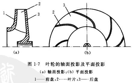 叶轮的轴面投影及平面投影