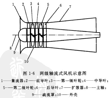 两级轴流式风机示意图